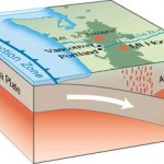 Subduction process of the Juan de Fuca Plate in Oregon, USA as a cutaway graphic